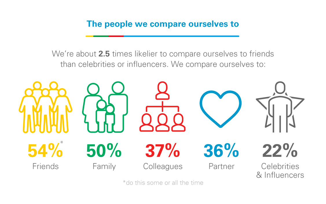 life according to society - the people we compare ourselves to