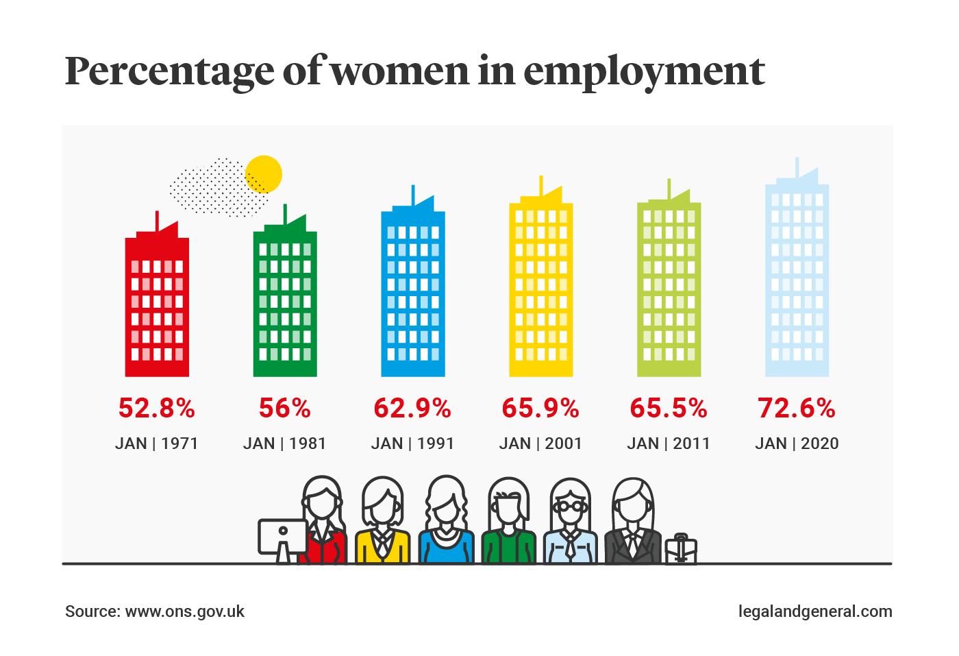 percentage-of-women-in-employment