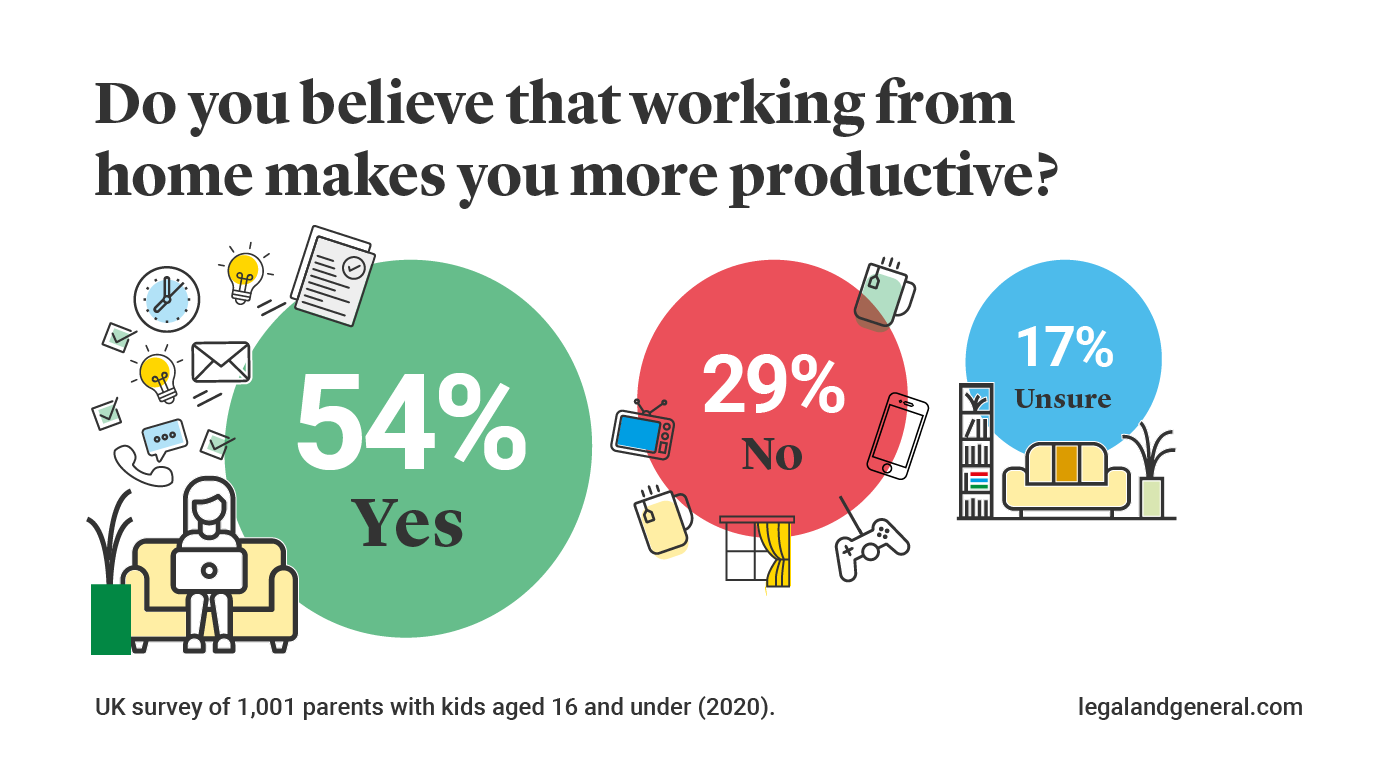 does-wfh-make-you-more-productive